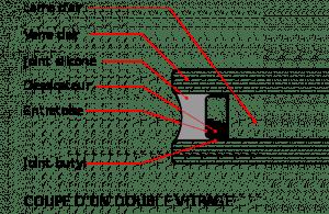 Schéma fonctionnement double vitrage
